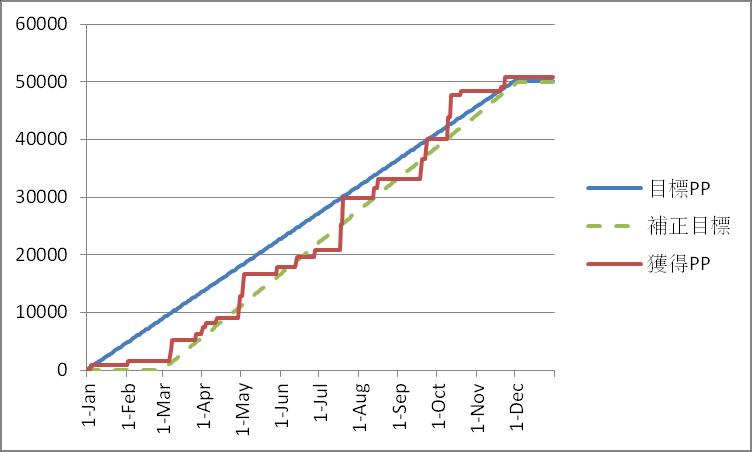 2015年プレミアムポイント獲得グラフ